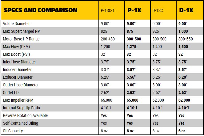 p-1x-d-1x-specs-and-comparison.png
